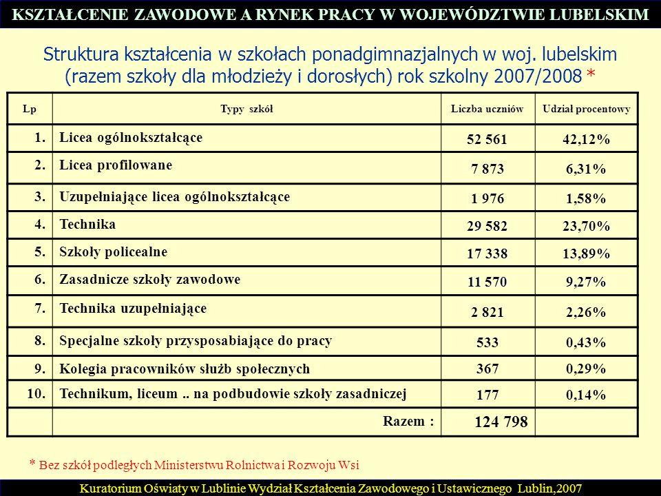 Struktura kształcenia w szkołach ponadgimnazjalnych w woj. lubelskim (razem szkoły dla młodzieży i dorosłych) rok szkolny 2007/2008 * Kuratorium Oświa