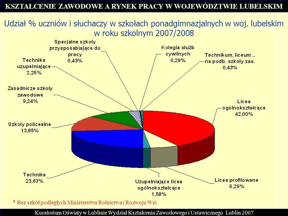 Udział % uczniów i słuchaczy w szkołach ponadgimnazjalnych w woj. lubelskim w roku szkolnym 2007/2008 * Bez szkół podległych Ministerstwu Rolnictwa i