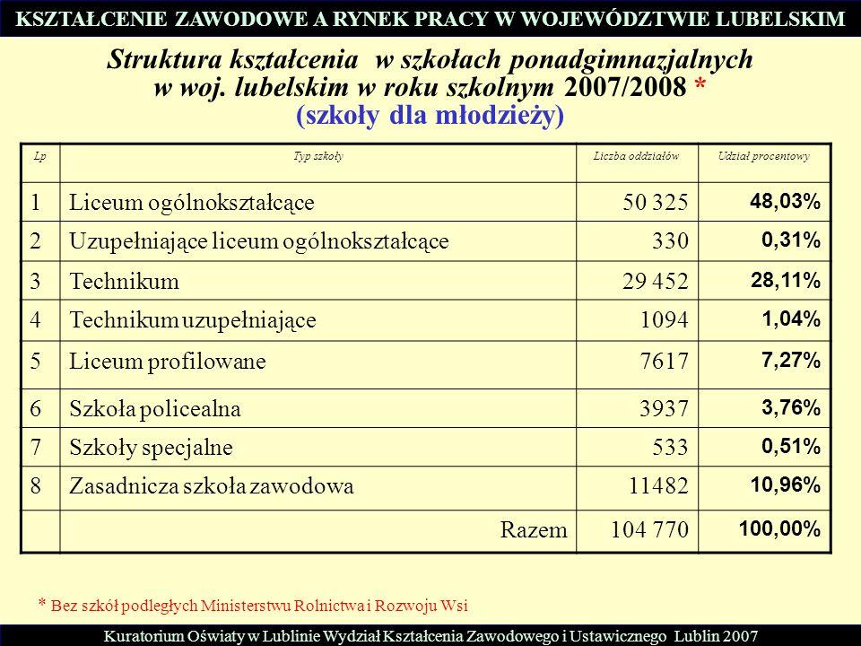 Struktura kształcenia w szkołach ponadgimnazjalnych w woj. lubelskim w roku szkolnym 2007/2008 * (szkoły dla młodzieży) LpTyp szkołyLiczba oddziałówUd