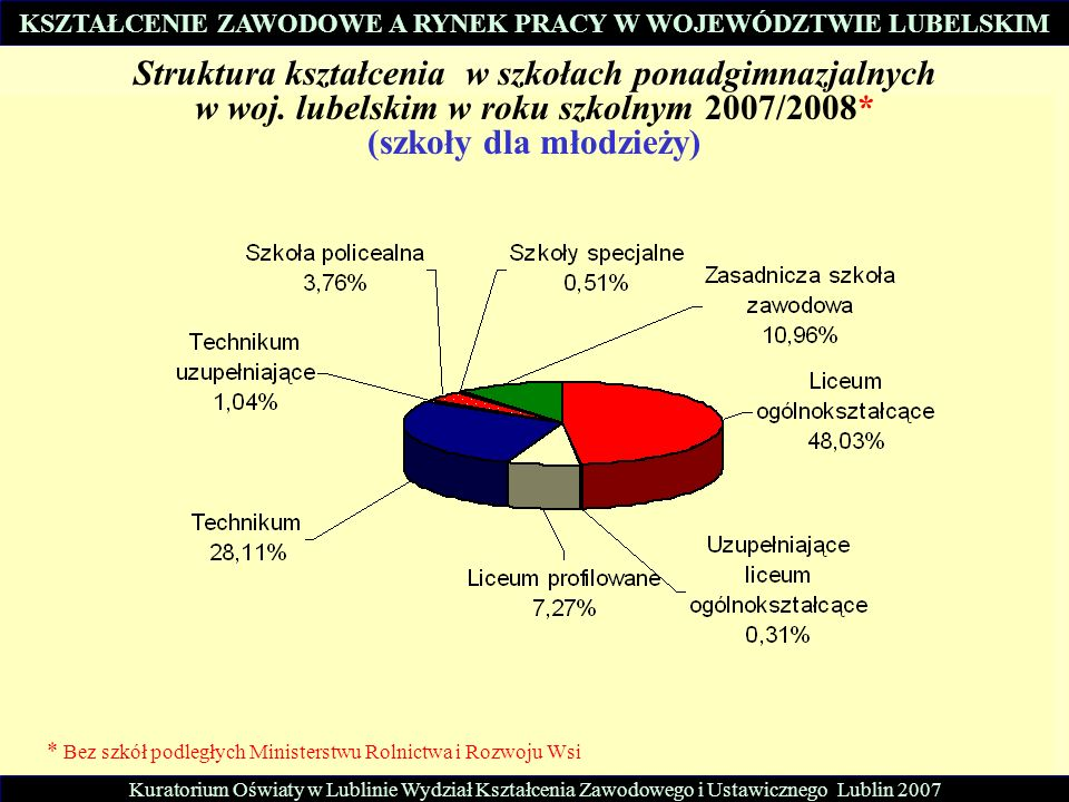 Kuratorium Oświaty w Lublinie Wydział Kształcenia Zawodowego i Ustawicznego Lublin 2007 Struktura kształcenia w szkołach ponadgimnazjalnych w woj. lub