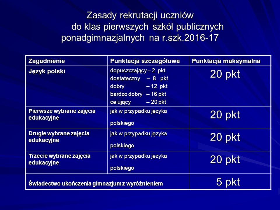 Zasady rekrutacji uczniów do klas pierwszych szkół publicznych ponadgimnazjalnych na r.szk.2016-17 Zagadnienie Punktacja szczegółowa Punktacja maksymalna Język polski dopuszczający – 2 pkt dostateczny – 8 pkt dobry – 12 pkt bardzo dobry – 16 pkt celujący – 20 pkt 20 pkt 20 pkt Pierwsze wybrane zajęcia edukacyjne jak w przypadku języka polskiego 20 pkt 20 pkt Drugie wybrane zajęcia edukacyjne jak w przypadku języka polskiego 20 pkt 20 pkt Trzecie wybrane zajęcia edukacyjne jak w przypadku języka polskiego 20 pkt 20 pkt Świadectwo ukończenia gimnazjum z wyróżnieniem 5 pkt 5 pkt