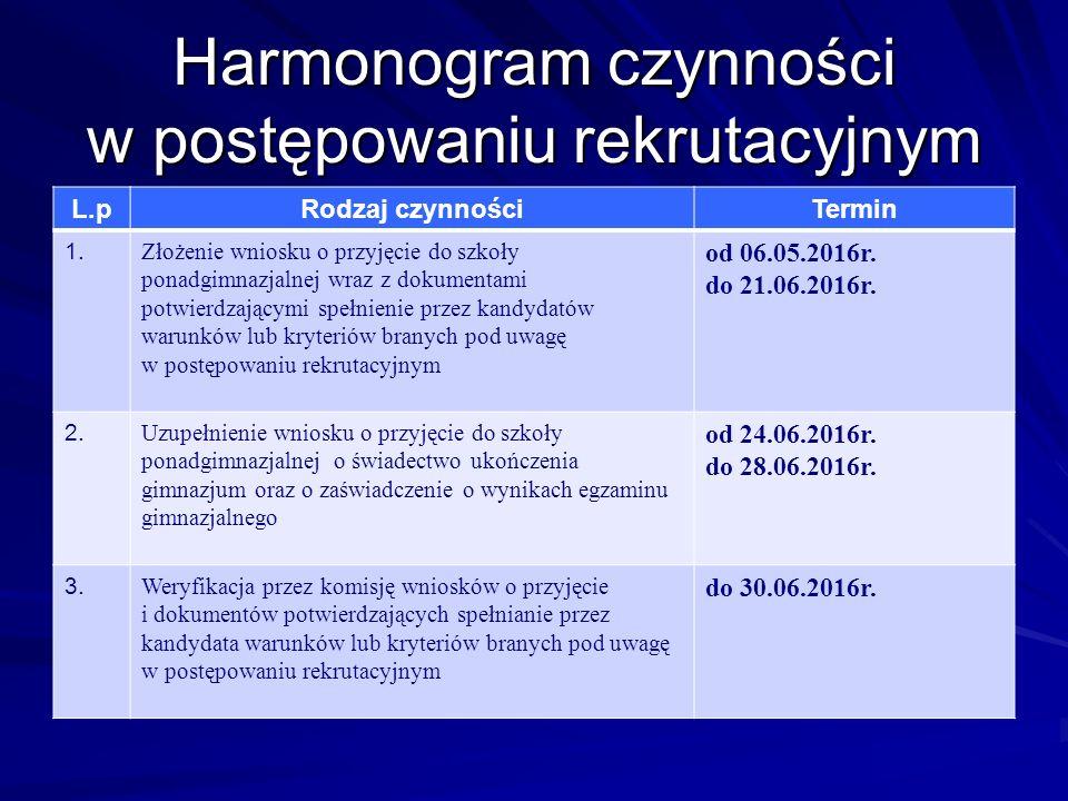 Harmonogram czynności w postępowaniu rekrutacyjnym L.pRodzaj czynnościTermin 1.