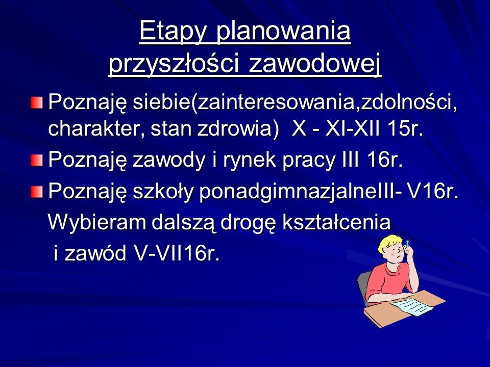 Etapy planowania przyszłości zawodowej Poznaję siebie(zainteresowania,zdolności, charakter, stan zdrowia) X - XI-XII 15r.