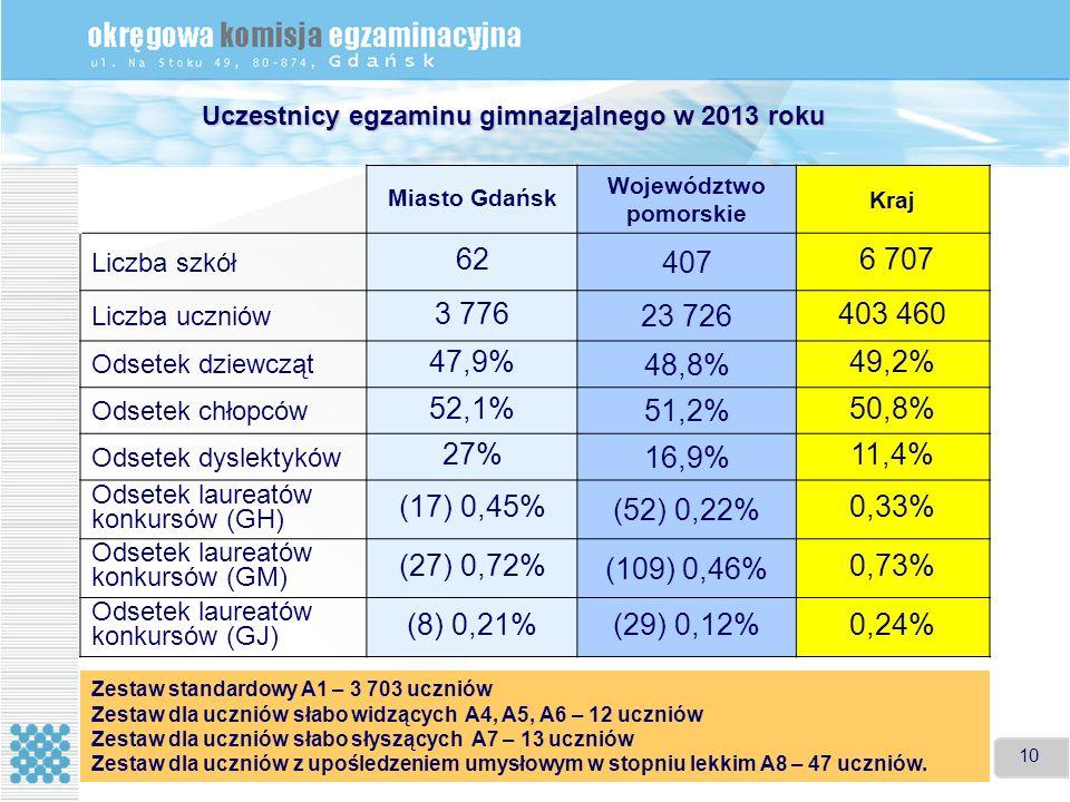 10 Uczestnicy egzaminu gimnazjalnego w 2013 roku Miasto Gdańsk Województwo pomorskie Kraj Liczba szkół 62 407 6 707 Liczba uczniów 3 776 23 726 403 460 Odsetek dziewcząt 47,9% 48,8% 49,2% Odsetek chłopców 52,1% 51,2% 50,8% Odsetek dyslektyków 27% 16,9% 11,4% Odsetek laureatów konkursów (GH) (17) 0,45% (52) 0,22% 0,33% Odsetek laureatów konkursów (GM) (27) 0,72% (109) 0,46% 0,73% Odsetek laureatów konkursów (GJ) (8) 0,21%(29) 0,12%0,24% Zestaw standardowy A1 – 3 703 uczniów Zestaw dla uczniów słabo widzących A4, A5, A6 – 12 uczniów Zestaw dla uczniów słabo słyszących A7 – 13 uczniów Zestaw dla uczniów z upośledzeniem umysłowym w stopniu lekkim A8 – 47 uczniów.