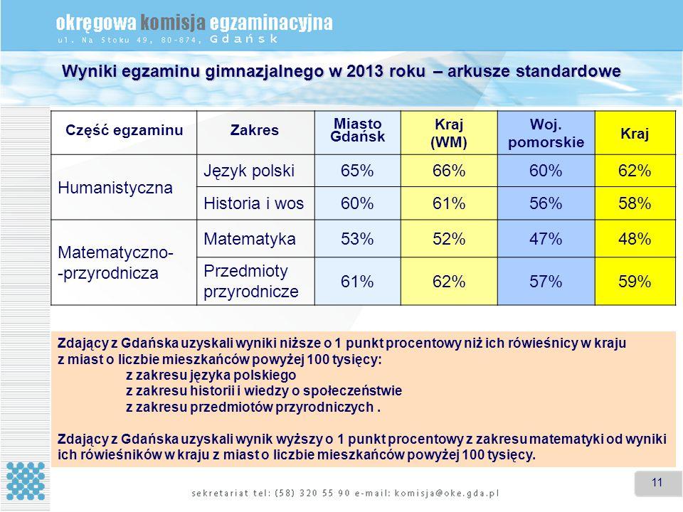 11 Wyniki egzaminu gimnazjalnego w 2013 roku – arkusze standardowe Część egzaminuZakres Miasto Gdańsk Kraj (WM) Woj.