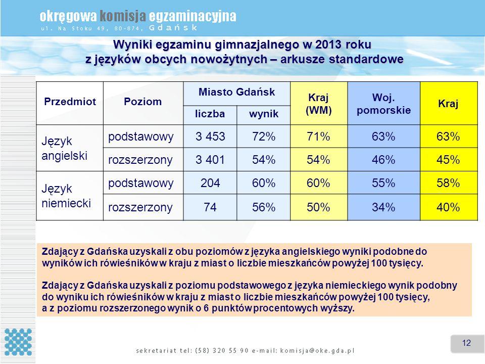 12 Wyniki egzaminu gimnazjalnego w 2013 roku z języków obcych nowożytnych – arkusze standardowe PrzedmiotPoziom Miasto Gdańsk Kraj (WM) Woj.