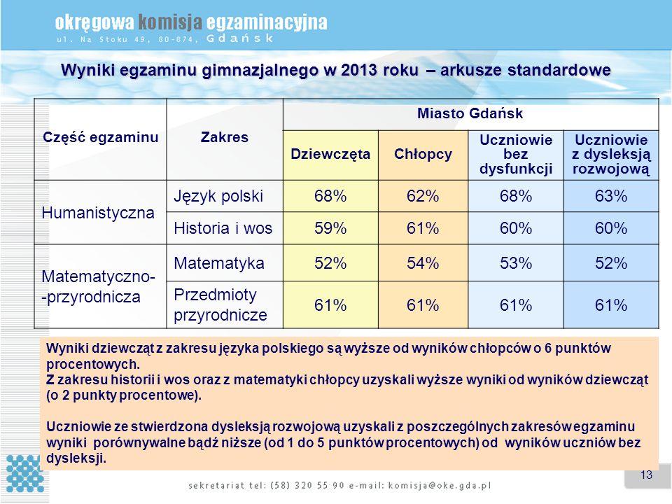 13 Wyniki egzaminu gimnazjalnego w 2013 roku – arkusze standardowe Część egzaminuZakres Miasto Gdańsk DziewczętaChłopcy Uczniowie bez dysfunkcji Uczniowie z dysleksją rozwojową Humanistyczna Język polski68%62%68%63% Historia i wos59%61%60% Matematyczno- -przyrodnicza Matematyka52%54%53%52% Przedmioty przyrodnicze 61% Wyniki dziewcząt z zakresu języka polskiego są wyższe od wyników chłopców o 6 punktów procentowych.