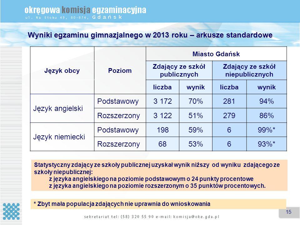 15 Poziom Miasto Gdańsk Język obcy Zdający ze szkół publicznych Zdający ze szkół niepublicznych liczbawynikliczbawynik Język angielski Podstawowy3 17270%28194% Rozszerzony3 12251%27986% Język niemiecki Podstawowy19859%699%* Rozszerzony6853%693%* Statystyczny zdający ze szkoły publicznej uzyskał wynik niższy od wyniku zdającego ze szkoły niepublicznej: z języka angielskiego na poziomie podstawowym o 24 punkty procentowe z języka angielskiego na poziomie rozszerzonym o 35 punktów procentowych.