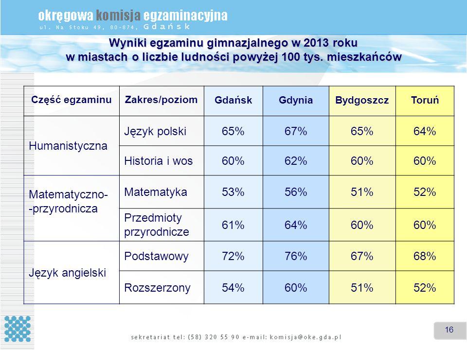 16 Wyniki egzaminu gimnazjalnego w 2013 roku w miastach o liczbie ludności powyżej 100 tys.