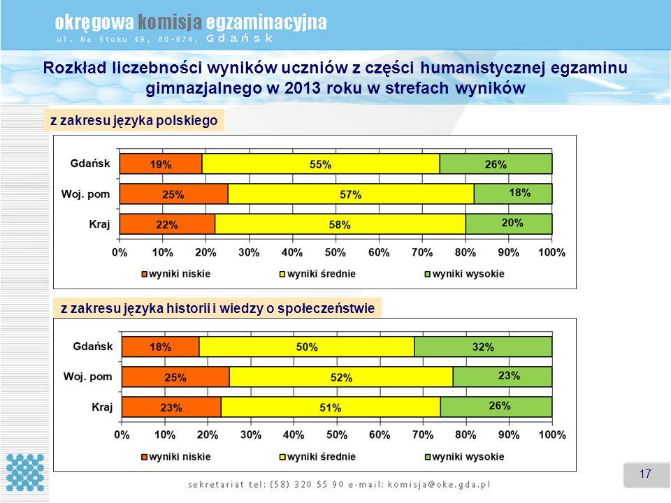 17 Rozkład liczebności wyników uczniów z części humanistycznej egzaminu gimnazjalnego w 2013 roku w strefach wyników z zakresu języka polskiego z zakresu języka historii i wiedzy o społeczeństwie