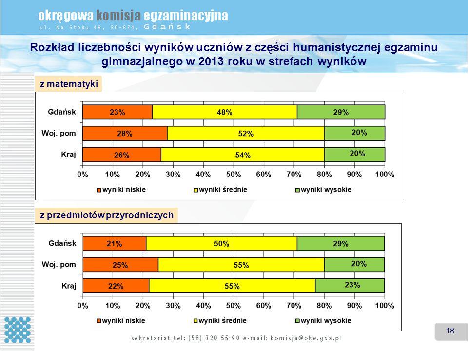 18 Rozkład liczebności wyników uczniów z części humanistycznej egzaminu gimnazjalnego w 2013 roku w strefach wyników z matematyki z przedmiotów przyrodniczych