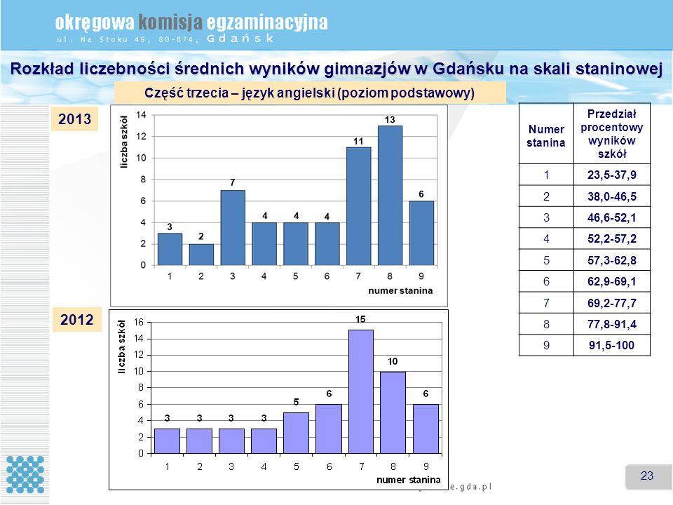 23 Rozkład liczebności średnich wyników gimnazjów w Gdańsku na skali staninowej Część trzecia – język angielski (poziom podstawowy) Numer stanina Przedział procentowy wyników szkół 1 23,5-37,9 2 38,0-46,5 3 46,6-52,1 4 52,2-57,2 5 57,3-62,8 6 62,9-69,1 7 69,2-77,7 8 77,8-91,4 9 91,5-100 2013 2012