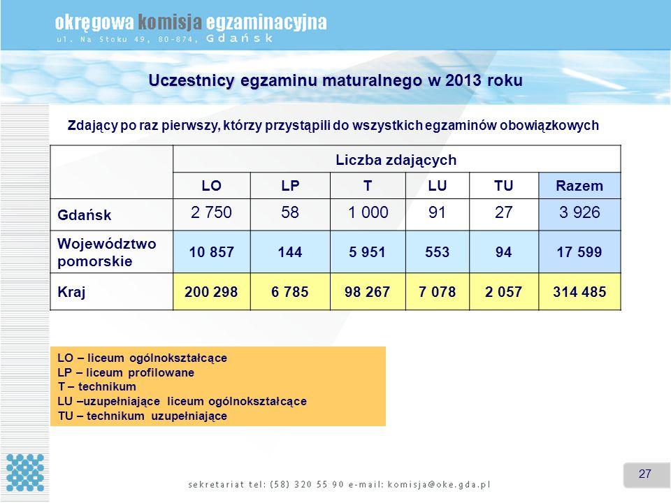 27 Uczestnicy egzaminu maturalnego Uczestnicy egzaminu maturalnego w 2013 roku Liczba zdających LOLPTLUTURazem Gdańsk 2 750581 00091273 926 Województwo pomorskie 10 8571445 9515539417 599 Kraj200 2986 78598 2677 0782 057314 485 Zdający po raz pierwszy, którzy przystąpili do wszystkich egzaminów obowiązkowych LO – liceum ogólnokształcące LP – liceum profilowane T – technikum LU –uzupełniające liceum ogólnokształcące TU – technikum uzupełniające