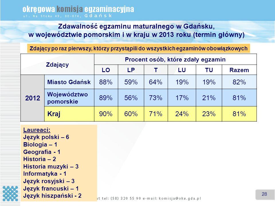 28 Zdawalność egzaminu maturalnego w Gdańsku, w województwie pomorskim i w kraju w 2013 roku (termin główny) Zdający Procent osób, które zdały egzamin LOLPTLUTU Razem 2012 Miasto Gdańsk 88%59%64%19% 82% Województwo pomorskie 89%56%73%17%21%81% Kraj90%60%71%24%23%81% Zdający po raz pierwszy, którzy przystąpili do wszystkich egzaminów obowiązkowych Laureaci: Język polski – 6 Biologia – 1 Geografia - 1 Historia – 2 Historia muzyki – 3 Informatyka - 1 Język rosyjski – 3 Język francuski – 1 Język hiszpański - 2