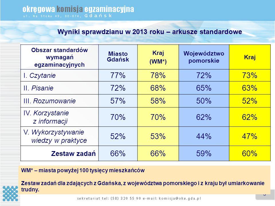 3 Wyniki sprawdzianu w 2013 roku – arkusze standardowe WM* – miasta powyżej 100 tysięcy mieszkańców Zestaw zadań dla zdających z Gdańska, z województwa pomorskiego i z kraju był umiarkowanie trudny.