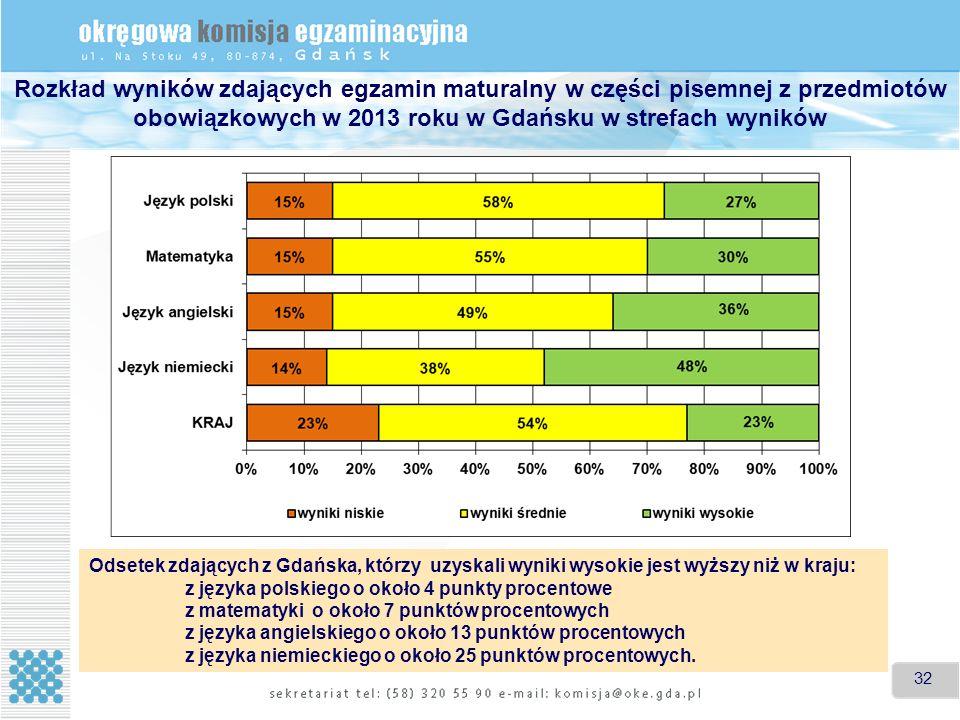 32 Rozkład wyników zdających egzamin maturalny w części pisemnej z przedmiotów obowiązkowych w 2013 roku w Gdańsku w strefach wyników Odsetek zdających z Gdańska, którzy uzyskali wyniki wysokie jest wyższy niż w kraju: z języka polskiego o około 4 punkty procentowe z matematyki o około 7 punktów procentowych z języka angielskiego o około 13 punktów procentowych z języka niemieckiego o około 25 punktów procentowych.