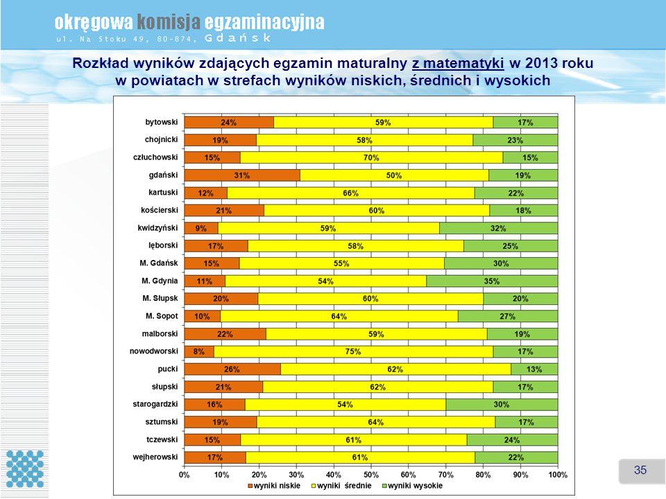 35 Rozkład wyników zdających egzamin maturalny z matematyki w 2013 roku w powiatach w strefach wyników niskich, średnich i wysokich