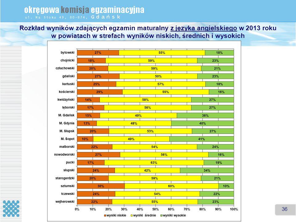 36 Rozkład wyników zdających egzamin maturalny z języka angielskiego w 2013 roku w powiatach w strefach wyników niskich, średnich i wysokich