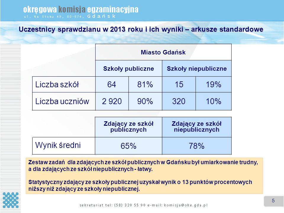 5 5 Uczestnicy sprawdzianu w 2013 roku i ich wyniki – arkusze standardowe Miasto Gdańsk Szkoły publiczneSzkoły niepubliczne Liczba szkół6481%1519% Liczba uczniów2 92090%32010% Zdający ze szkół publicznych Zdający ze szkół niepublicznych Wynik średni 65%78% Zestaw zadań dla zdających ze szkół publicznych w Gdańsku był umiarkowanie trudny, a dla zdających ze szkół niepublicznych - łatwy.