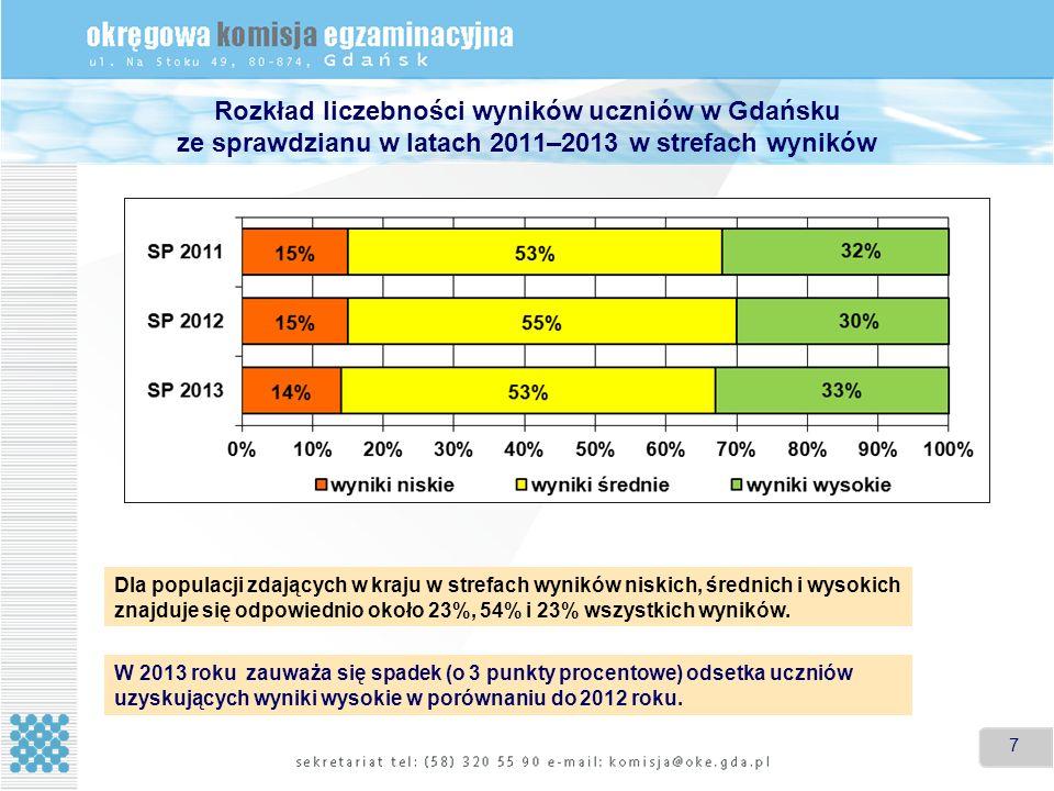 7 7 Rozkład liczebności wyników uczniów w Gdańsku ze sprawdzianu w latach 2011–2013 w strefach wyników Dla populacji zdających w kraju w strefach wyników niskich, średnich i wysokich znajduje się odpowiednio około 23%, 54% i 23% wszystkich wyników.