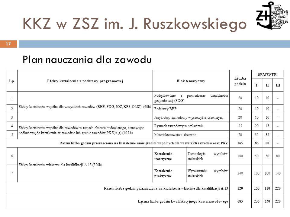 Plan nauczania dla zawodu KKZ w ZSZ im. J. Ruszkowskiego Lp.Efekty kształcenia z podstawy programowejBlok tematyczny Liczba godzin SEMESTR IIIIII 1 Ef