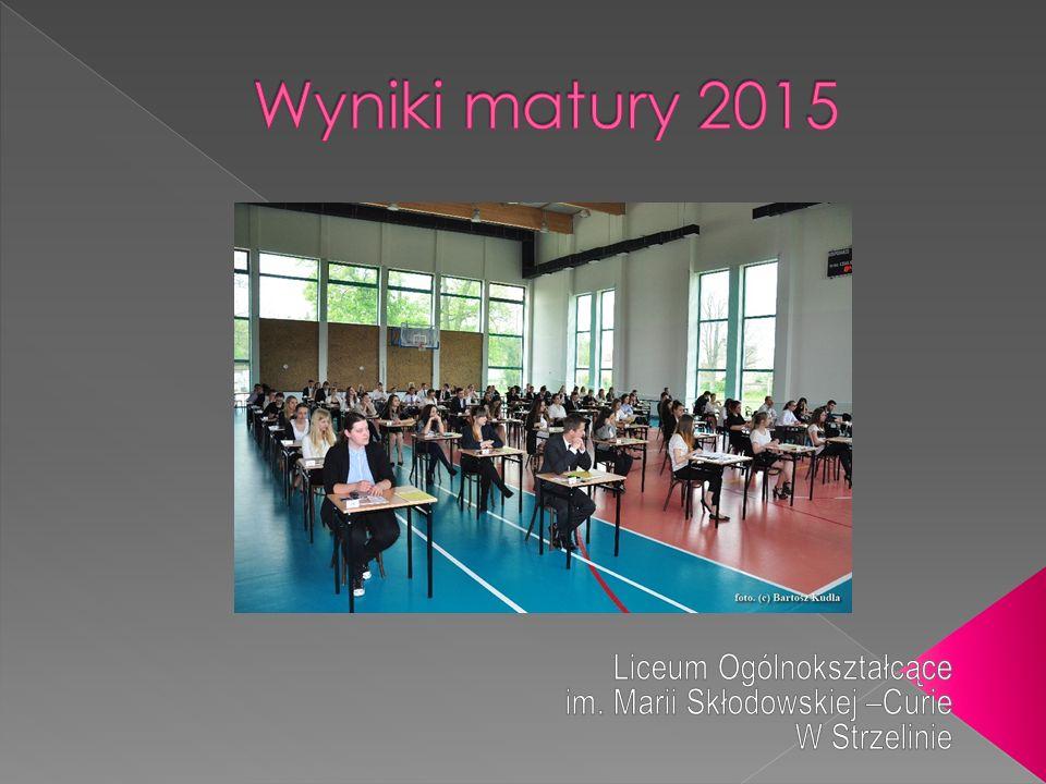 Przedmiot Klasa, Liczba uczniów, nauczyciel ZdającyLiczba wyników 0 Liczba zdających (P) Liczba zdających ( R) >90%Średni wynik P R P R Język polski III a B.