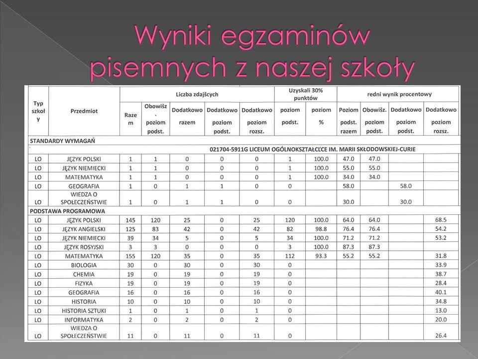 Przedmiot Klasa, Liczba uczniów, nauczyciel ZdającyLiczba wyników Liczba zdających (P) Liczba zdających ( R) >90% Średni wynik P R P R Język niemiecki III a M.