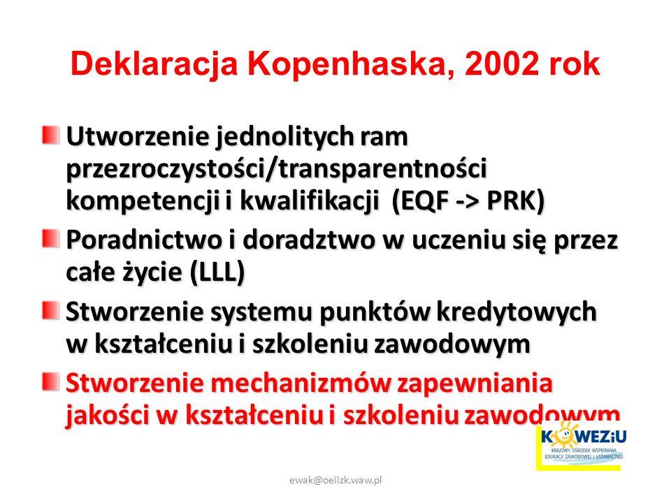 Deklaracja Kopenhaska, 2002 rok Utworzenie jednolitych ram przezroczystości/transparentności kompetencji i kwalifikacji (EQF -> PRK) Poradnictwo i doradztwo w uczeniu się przez całe życie (LLL) Stworzenie systemu punktów kredytowych w kształceniu i szkoleniu zawodowym Stworzenie mechanizmów zapewniania jakości w kształceniu i szkoleniu zawodowym ewak@oeiizk.waw.pl