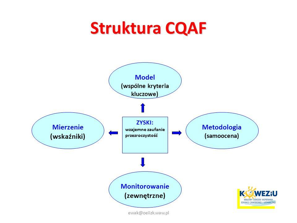 Struktura CQAF Model (wspólne kryteria kluczowe) Mierzenie (wskaźniki) Monitorowanie (zewnętrzne) ZYSKI: wzajemne zaufanie przezroczystość Metodologia (samoocena) ewak@oeiizk.waw.pl