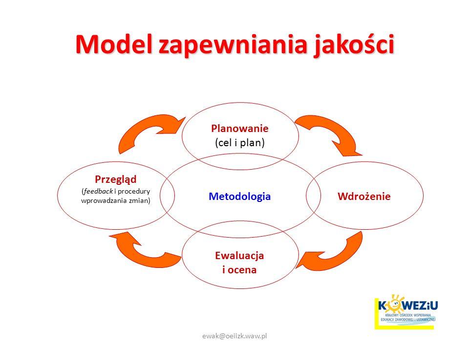Model zapewniania jakości Planowanie (cel i plan) Przegląd (feedback i procedury wprowadzania zmian) Wdrożenie Ewaluacja i ocena Metodologia ewak@oeiizk.waw.pl