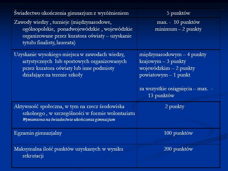 Świadectwo ukończenia gimnazjum z wyróżnieniem5 punktów Zawody wiedzy, turnieje (międzynarodowe, ogólnopolskie, ponadwojewódzkie, wojewódzkie organizowane przez kuratora oświaty – uzyskanie tytułu finalisty, laureata) max.