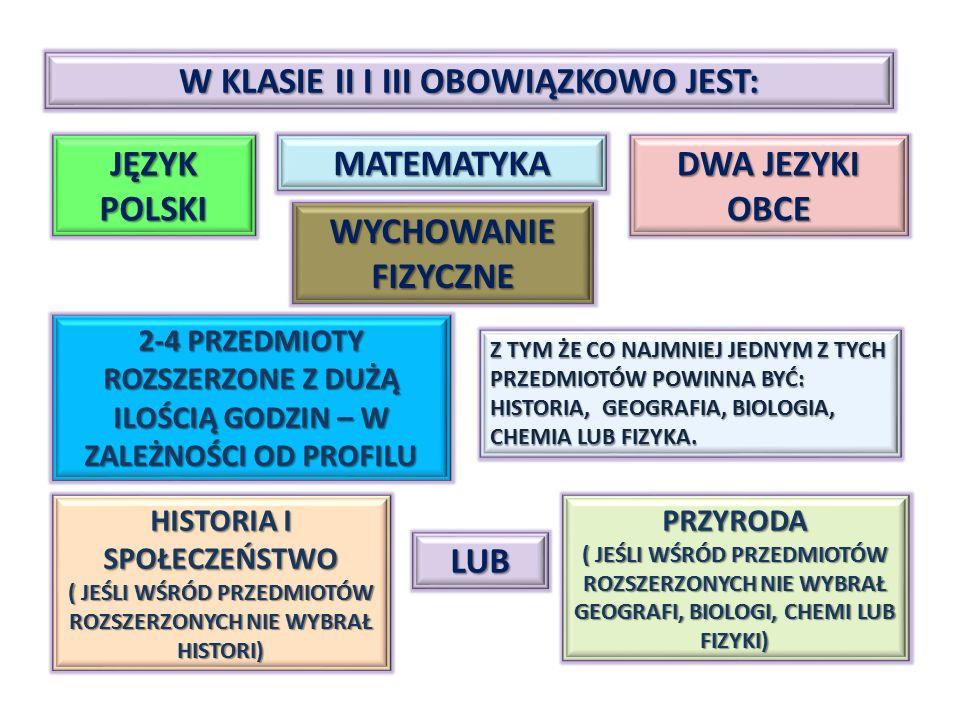 W KLASIE II I III OBOWIĄZKOWO JEST: JĘZYK POLSKI WYCHOWANIE FIZYCZNE DWA JEZYKI OBCE MATEMATYKA 2-4 PRZEDMIOTY ROZSZERZONE Z DUŻĄ ILOŚCIĄ GODZIN – W Z