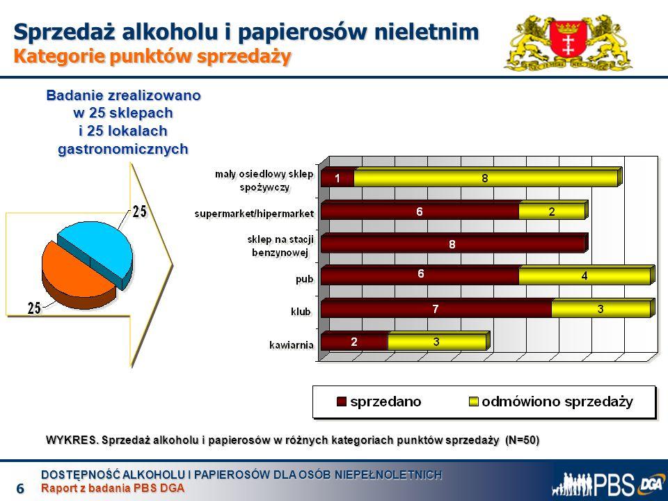 DOSTĘPNOŚĆ ALKOHOLU I PAPIEROSÓW DLA OSÓB NIEPEŁNOLETNICH Raport z badania PBS DGA 7 Sprzedaż alkoholu i papierosów nieletnim Zachowania sprzedawców WYKRES.