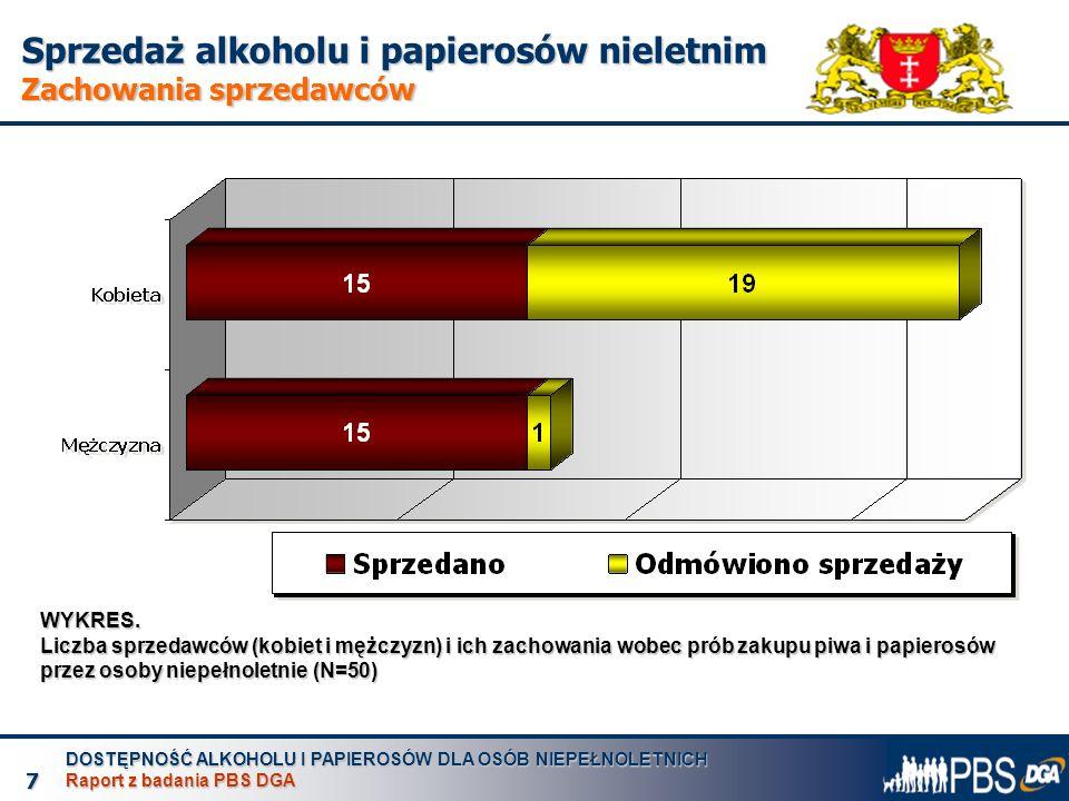 """DOSTĘPNOŚĆ ALKOHOLU I PAPIEROSÓW DLA OSÓB NIEPEŁNOLETNICH Raport z badania PBS DGA 8 Sprzedaż alkoholu i papierosów nieletnim Płeć """"nieletniego a łatwość zakupu WYKRES."""