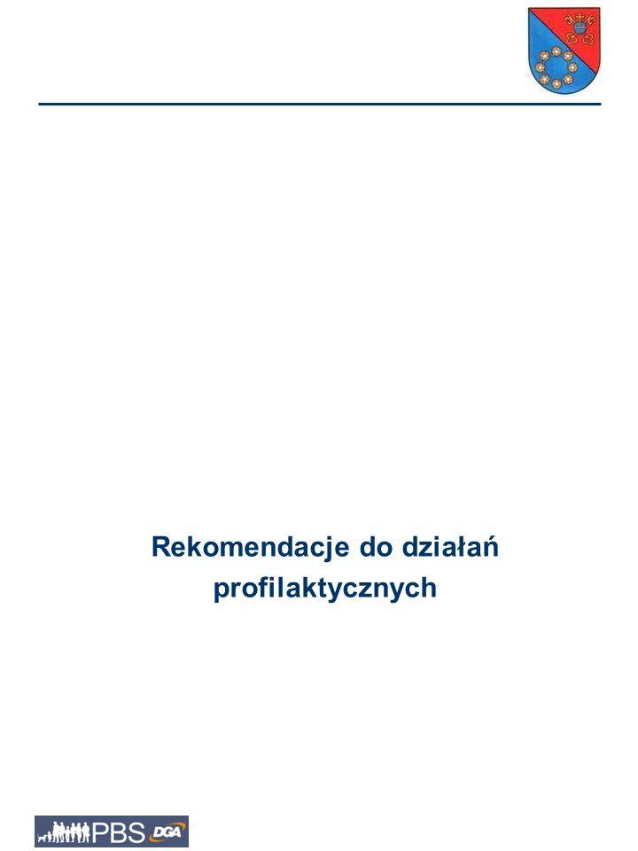 Rekomendacje do działań profilaktycznych