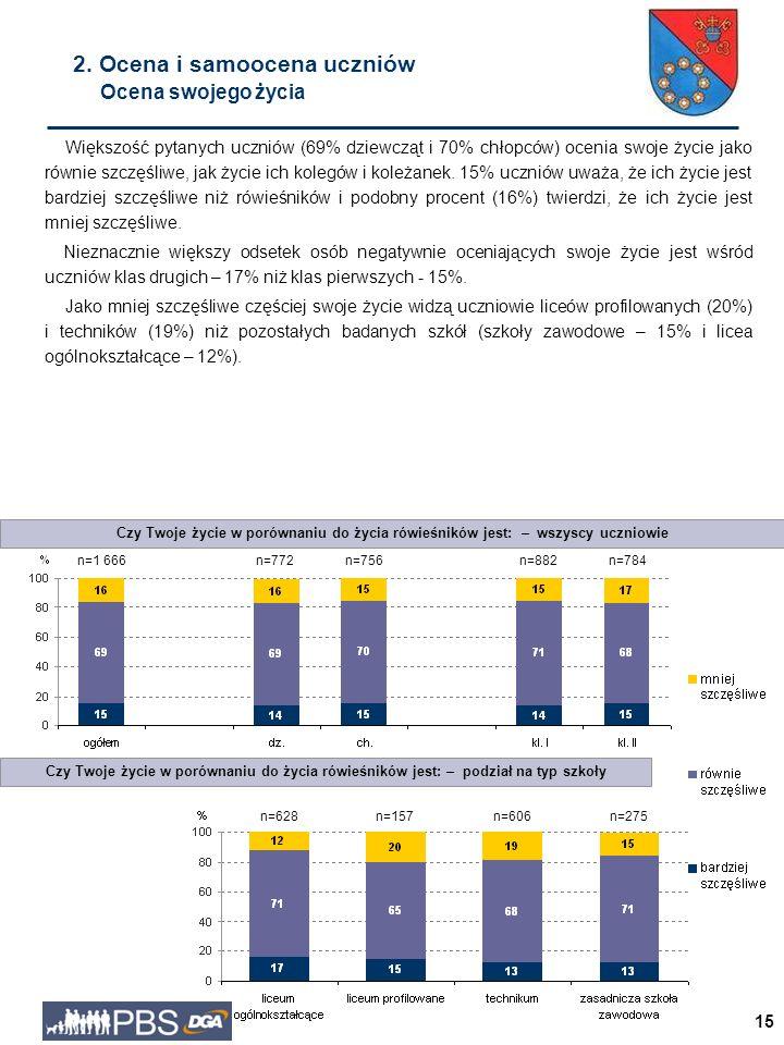15 Większość pytanych uczniów (69% dziewcząt i 70% chłopców) ocenia swoje życie jako równie szczęśliwe, jak życie ich kolegów i koleżanek.