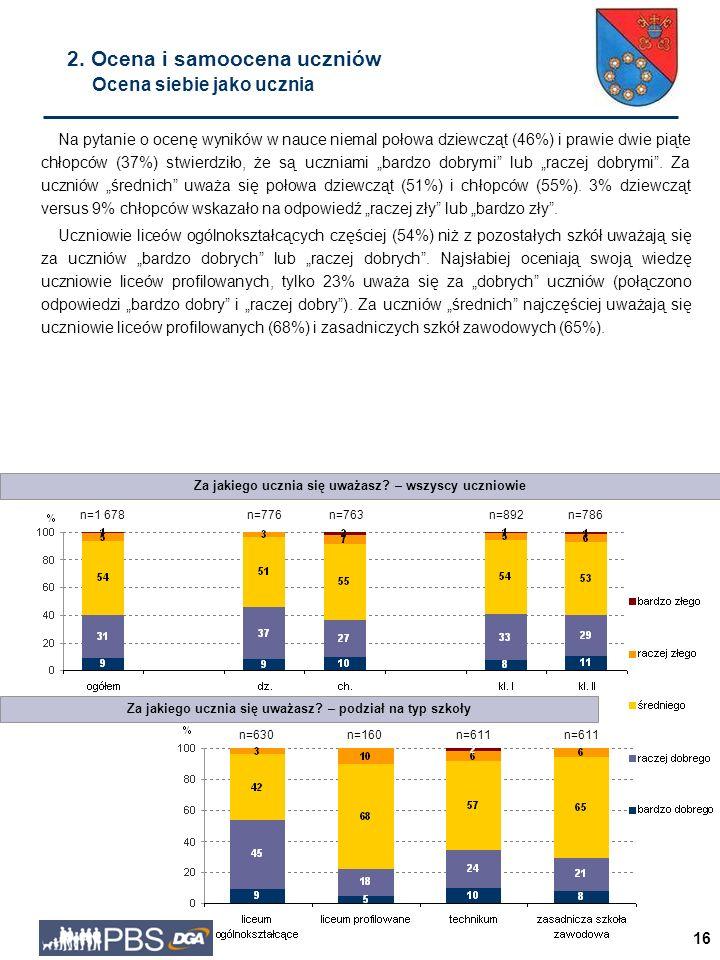 """16 Na pytanie o ocenę wyników w nauce niemal połowa dziewcząt (46%) i prawie dwie piąte chłopców (37%) stwierdziło, że są uczniami """"bardzo dobrymi lub """"raczej dobrymi ."""