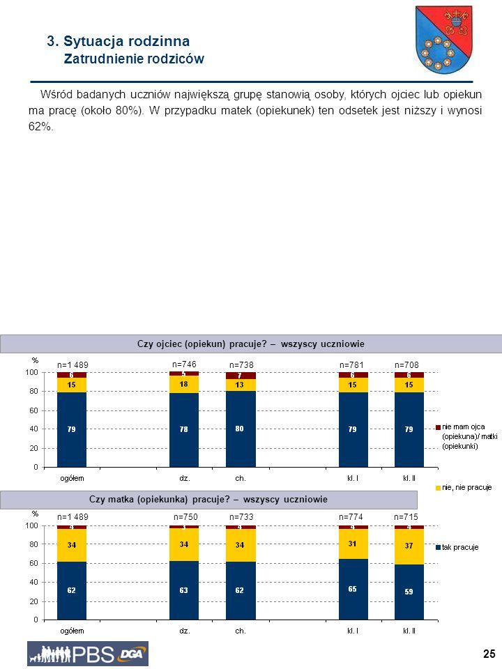 25 Wśród badanych uczniów największą grupę stanowią osoby, których ojciec lub opiekun ma pracę (około 80%).
