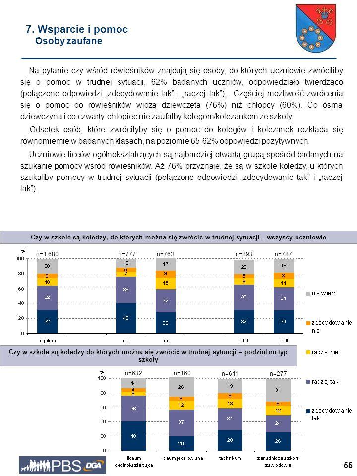 """55 Na pytanie czy wśród rówieśników znajdują się osoby, do których uczniowie zwróciliby się o pomoc w trudnej sytuacji, 62% badanych uczniów, odpowiedziało twierdząco (połączone odpowiedzi """"zdecydowanie tak i """"raczej tak )."""