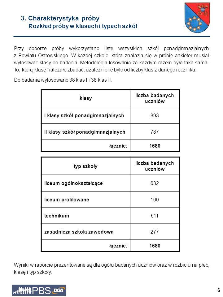 6 klasy liczba badanych uczniów I klasy szkół ponadgimnazjalnych893 II klasy szkół ponadgimnazjalnych787 łącznie:1680 3.