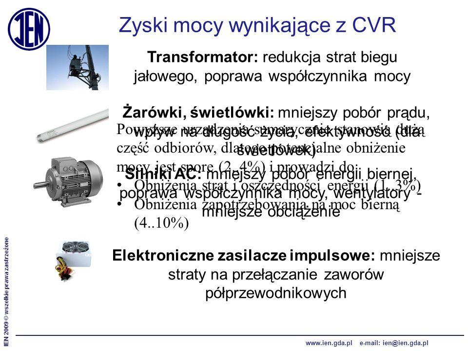 IEN 2009 © wszelkie prawa zastrzeżone www.ien.gda.pl e-mail: ien@ien.gda.pl Zyski mocy wynikające z CVR Transformator: redukcja strat biegu jałowego, poprawa współczynnika mocy Żarówki, świetlówki: mniejszy pobór prądu, wpływ na długość życia, efektywność (dla świetlówek) Silniki AC: mniejszy pobór energii biernej, poprawa współczynnika mocy, wentylatory - mniejsze obciążenie Elektroniczne zasilacze impulsowe: mniejsze straty na przełączanie zaworów półprzewodnikowych Powyższe urządzenia sumarycznie stanowią dużą część odbiorów, dlatego potencjalne obniżenie mocy jest spore (2..4%) i prowadzi do: Obniżenia strat i oszczędności energii (1..3%) Obniżenia zapotrzebowania na moc bierną (4..10%)