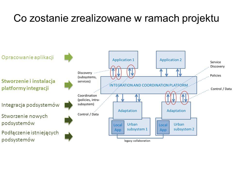 Co zostanie zrealizowane w ramach projektu Stworzenie i instalacja platformy integracji Stworzenie nowych podsystemów Integracja podsystemów Opracowanie aplikacji Podłączenie istniejących podsystemów