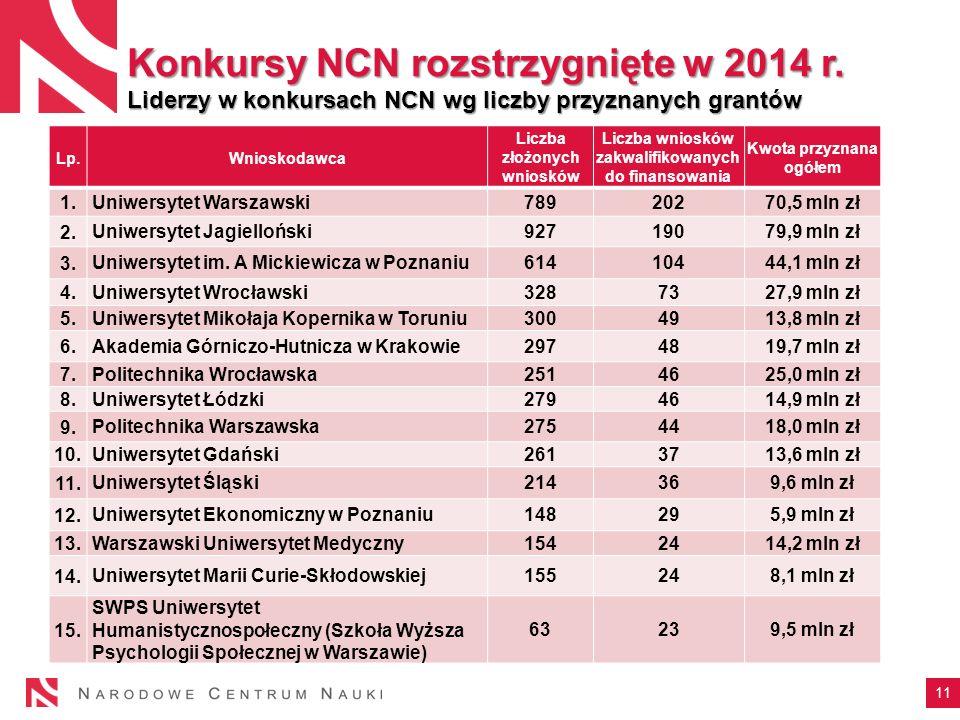 11 Konkursy NCN rozstrzygnięte w 2014 r.