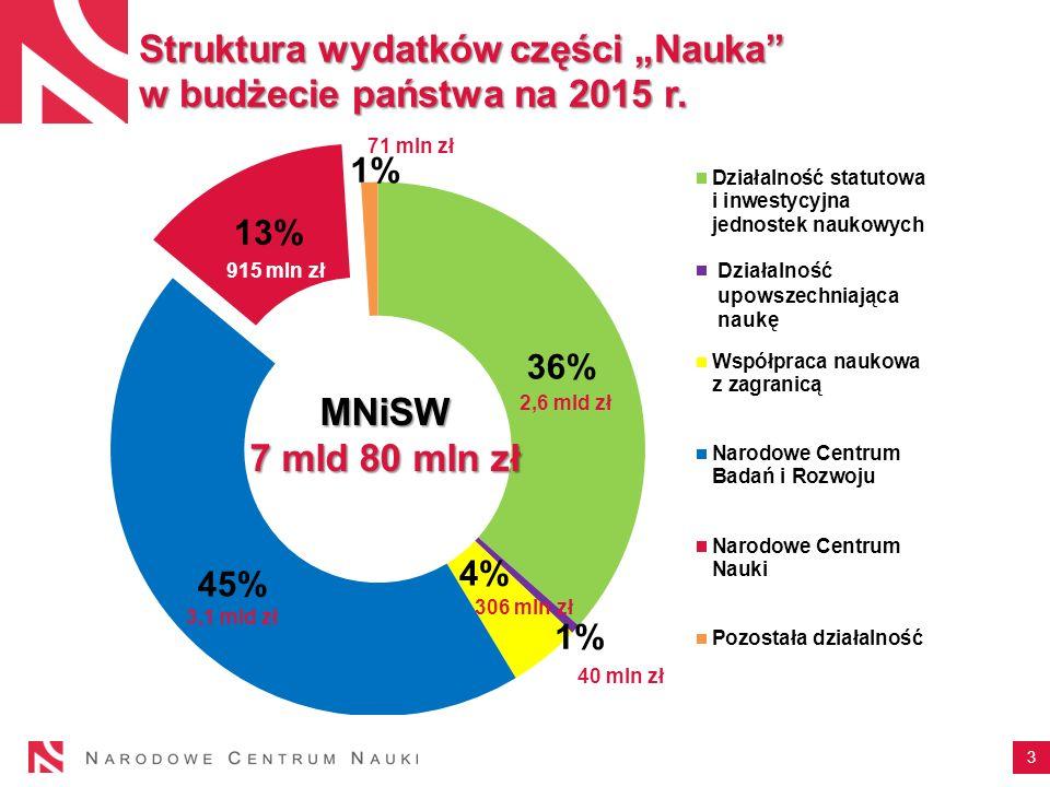 """Struktura wydatków części """"Nauka w budżecie państwa na 2015 r."""
