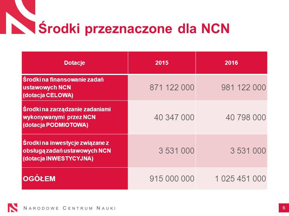 Środki przeznaczone dla NCN 6 Dotacje 2015 2016 Środki na finansowanie zadań ustawowych NCN (dotacja CELOWA) 871 122 000 981 122 000 Środki na zarządzanie zadaniami wykonywanymi przez NCN (dotacja PODMIOTOWA) 40 347 000 40 798 000 Środki na inwestycje związane z obsługą zadań ustawowych NCN (dotacja INWESTYCYJNA) 3 531 000 OGÓŁEM 915 000 0001 025 451 000