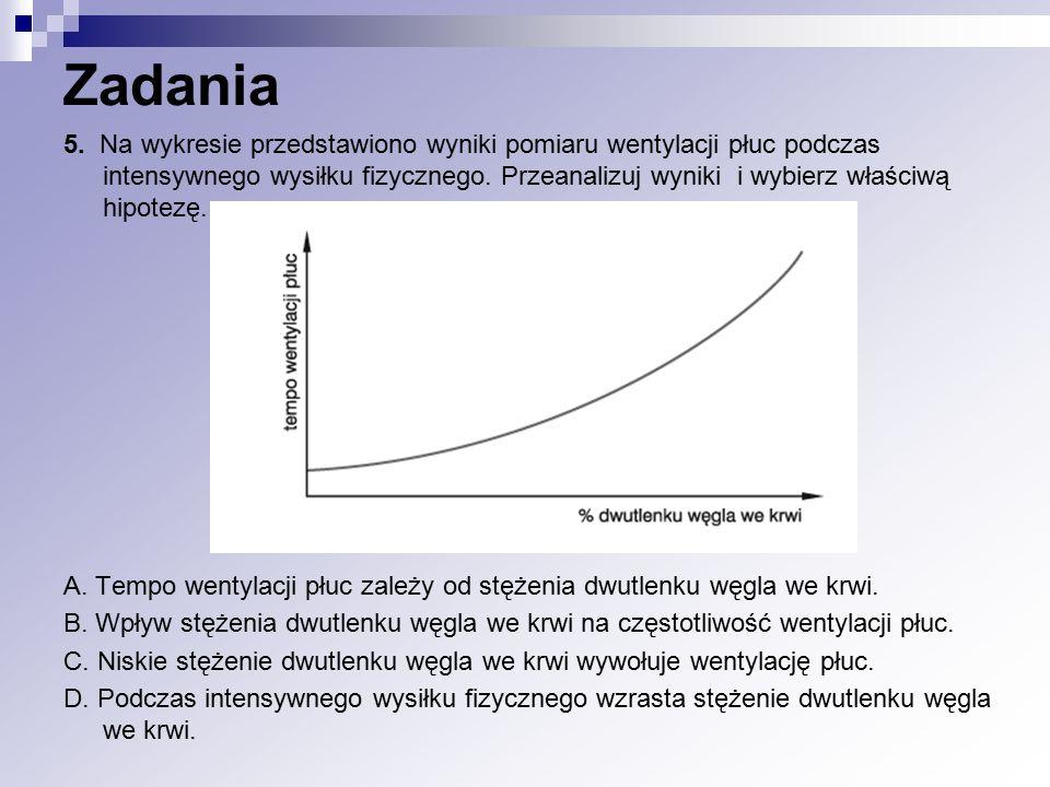 5. Na wykresie przedstawiono wyniki pomiaru wentylacji płuc podczas intensywnego wysiłku fizycznego. Przeanalizuj wyniki i wybierz właściwą hipotezę.