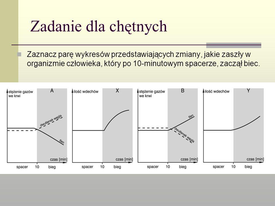 Zadanie dla chętnych Zaznacz parę wykresów przedstawiających zmiany, jakie zaszły w organizmie człowieka, który po 10-minutowym spacerze, zaczął biec.