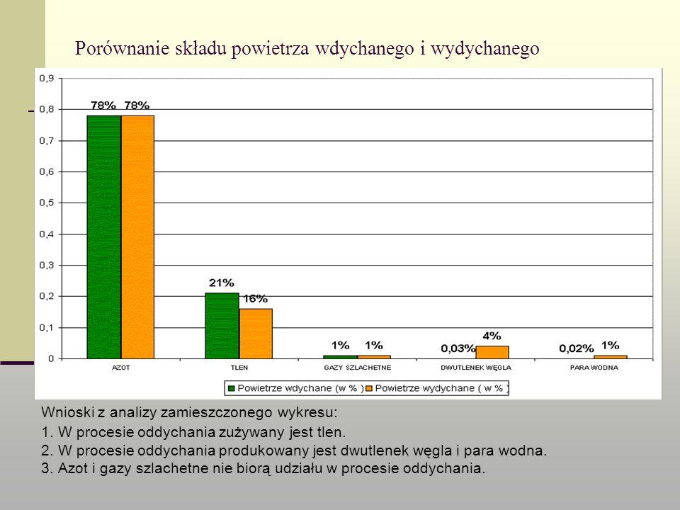 Porównanie składu powietrza wdychanego i wydychanego Wnioski z analizy zamieszczonego wykresu: 1. W procesie oddychania zużywany jest tlen. 2. W proce