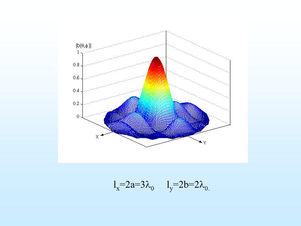 Charakterystyka kierunkowa powierzchni prostokątnej o stałym rozkładzie prędkości drgań l x =2a długość boku prostokąta l y =2b długość boku prostokąta