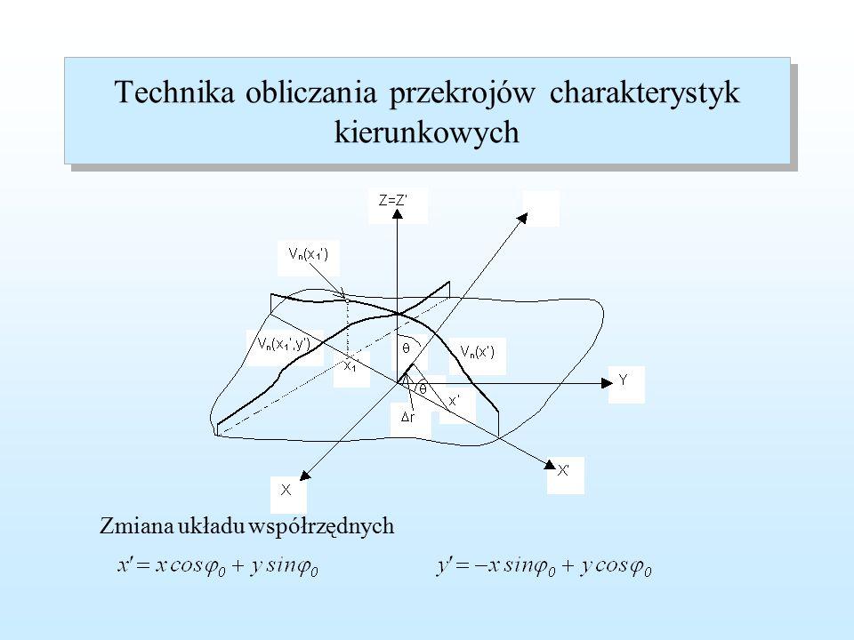 Przekroje charakterystyki kierunkowej